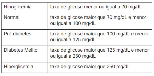 diabetes gabarito enem 2020 prova azul 1