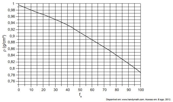 [ENEM][EXERCÍCIOS][MÓDULO 01] Massa, Volume, Densidade, Estados Físicos e Transformações 80-2